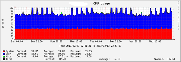 Cacti  CPU Usage