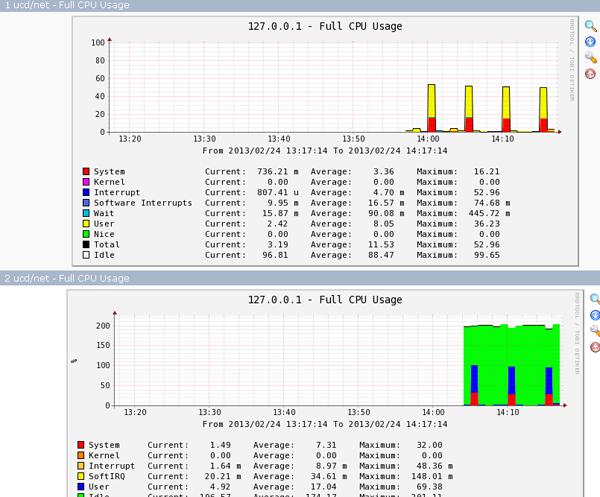 Full CPU Usage2