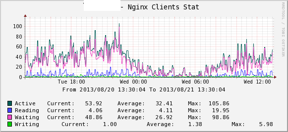 Nginx - Clients Stat