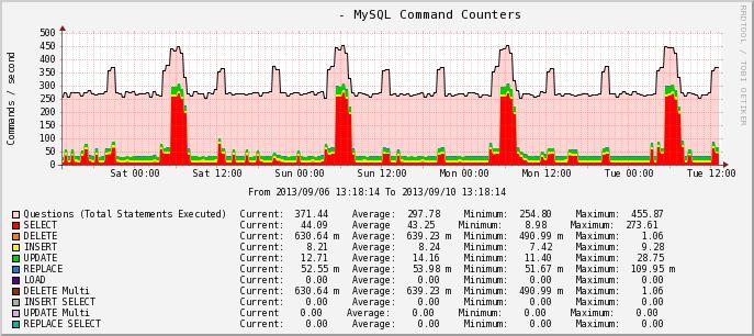 Cacti MySQL Command Counters