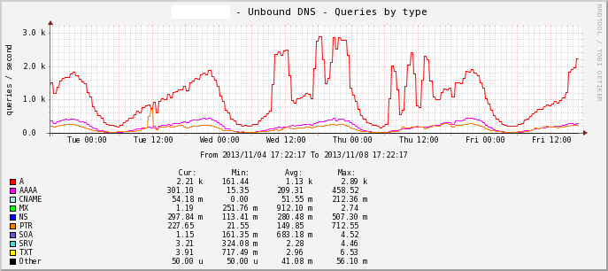 Unbound DNS - Queries by type
