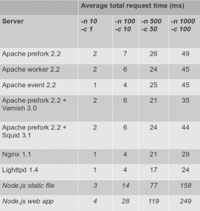 average-request-table-285x300
