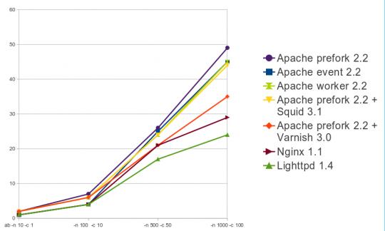 average-request-time-graph-540x324