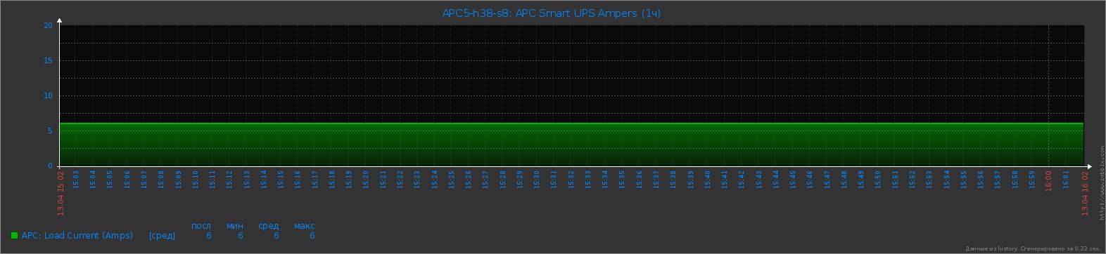 APC Smart UPS - Ampers