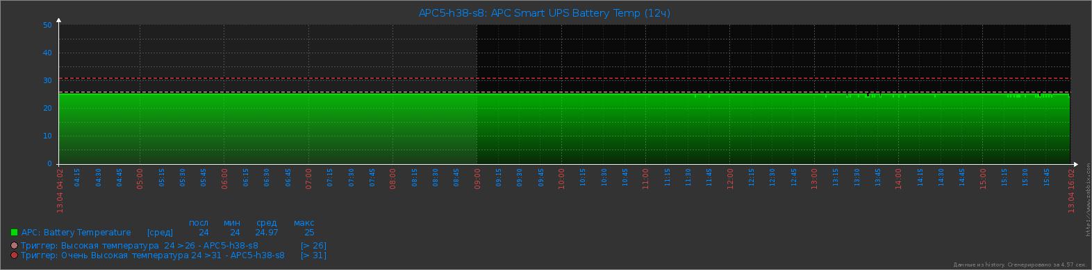 APC Smart UPS - Battery Temp