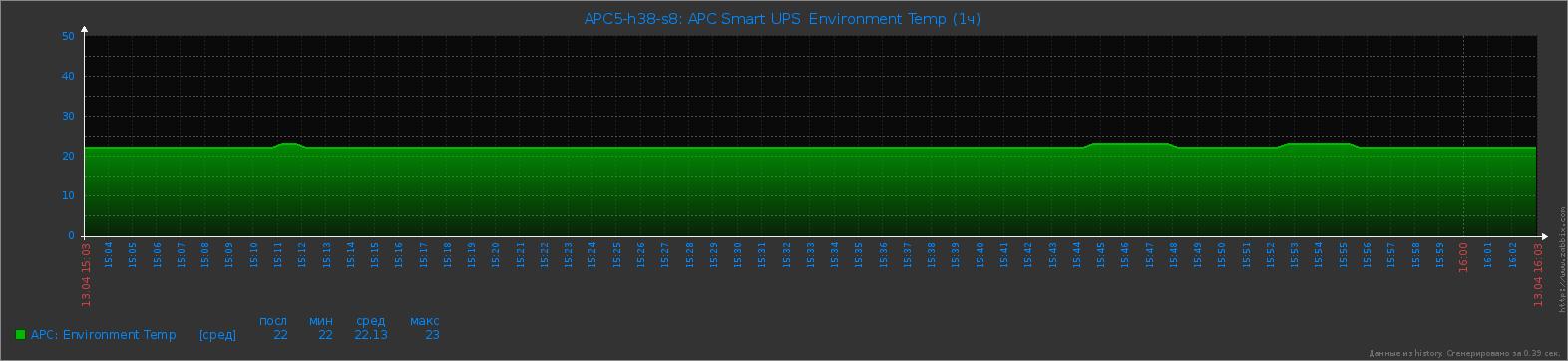 APC Smart UPS - Environment Temp