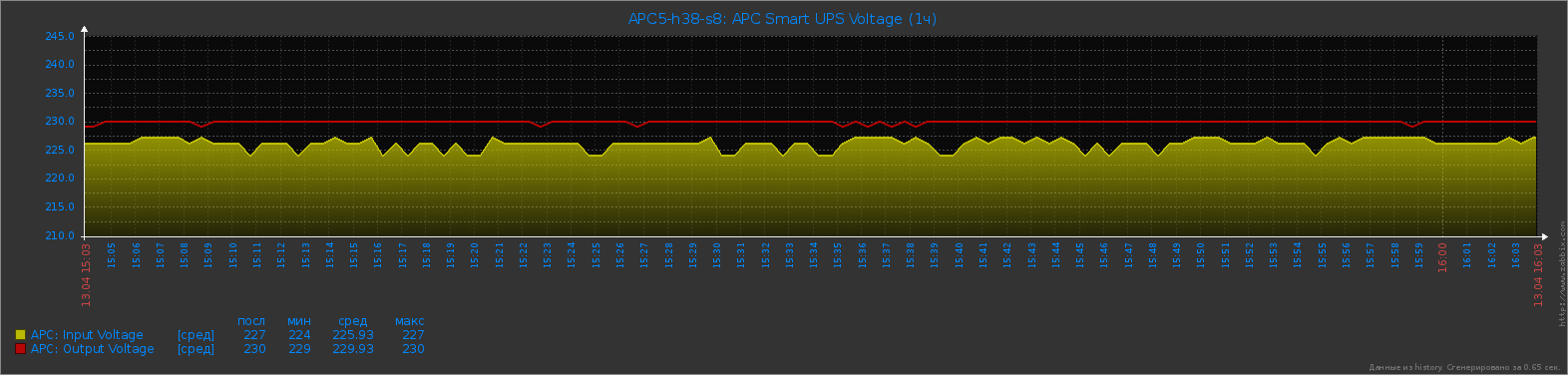 APC Smart UPS - Input Voltage