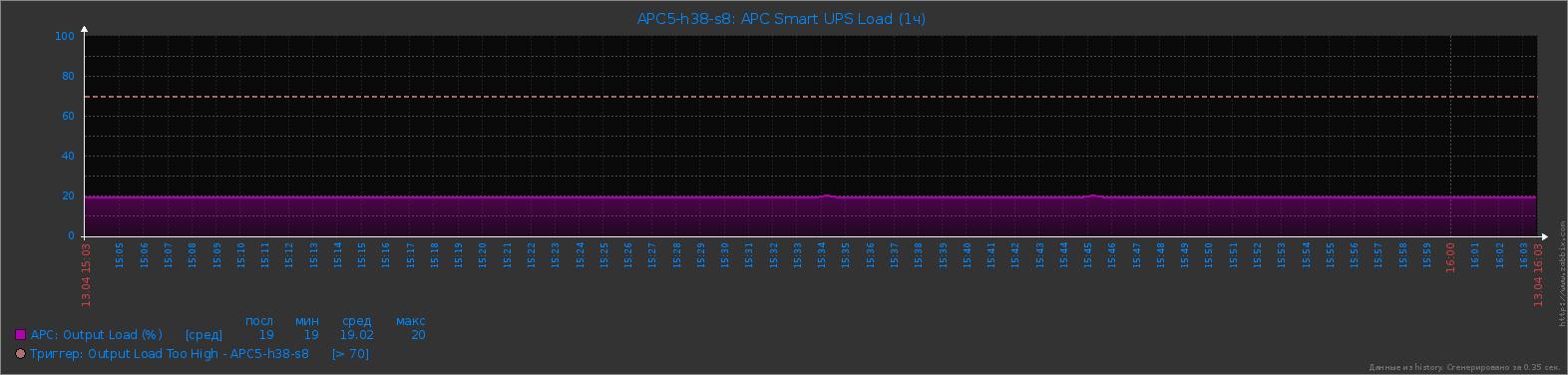 APC Smart UPS - Load