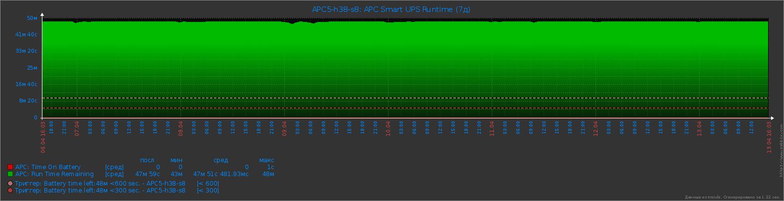 APC Smart UPS - Runtime