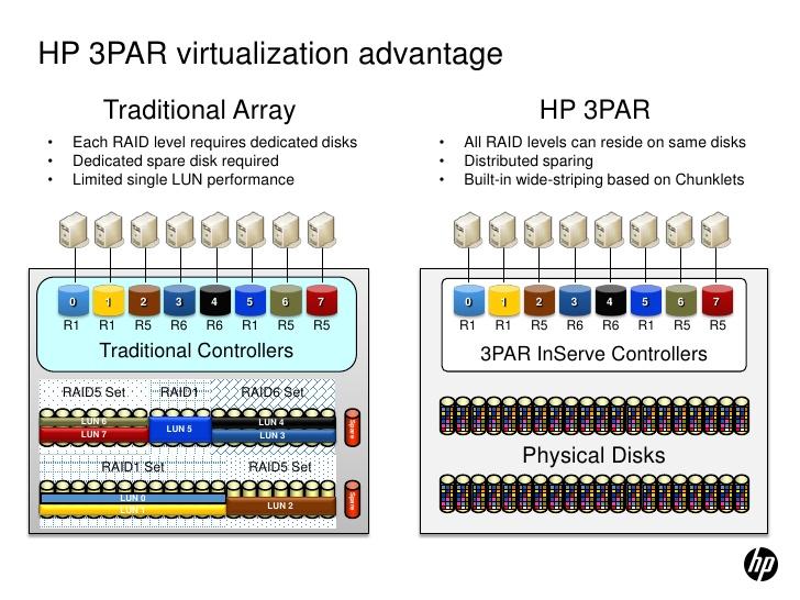 hp-storage-pre-virtulne-systmy-prehad-rieen-na-zlohovanie-a-ukladanie-dt-pre-virtualizciu-32-728