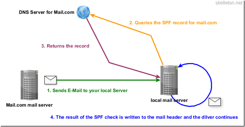 SPF-Diagram_thumb1