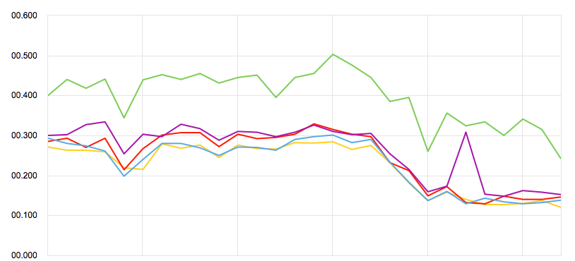 Изменение времени загрузки при миграции на php7